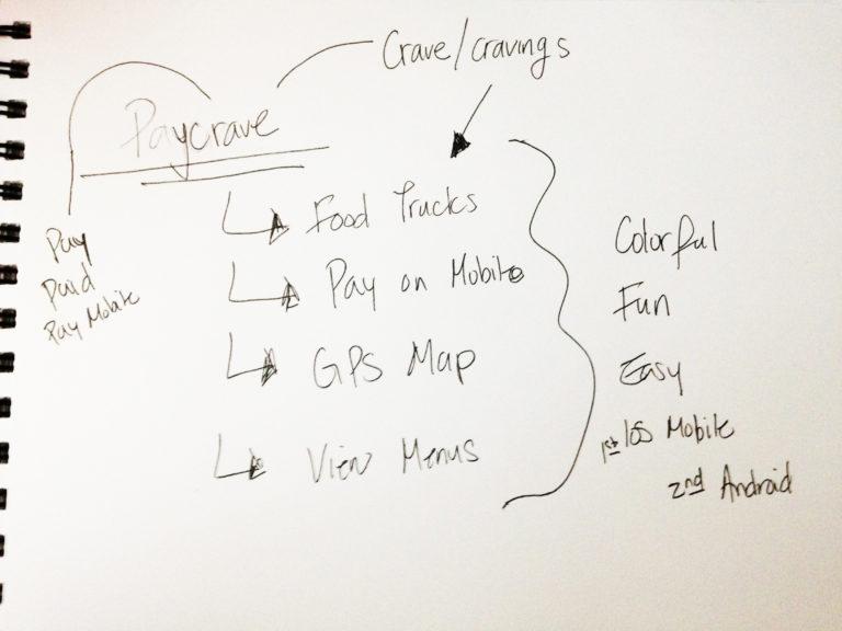 mindmap-paycrave